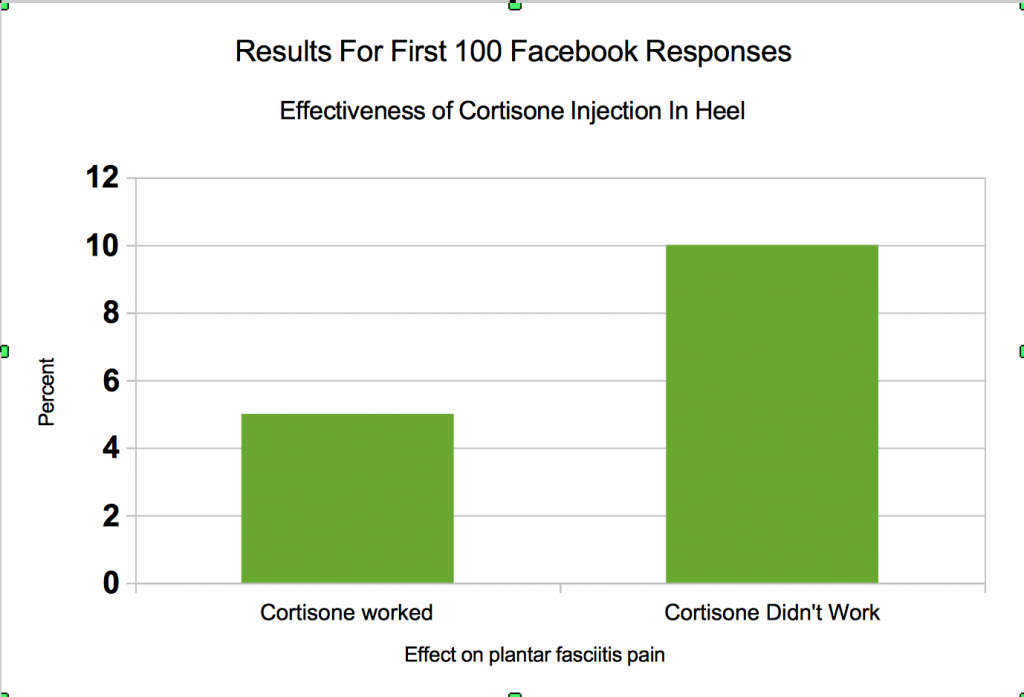 FitOldDog's data on cortisone heel shots.